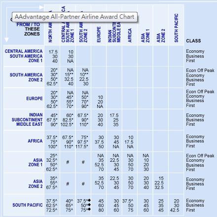 aa-award-chart1