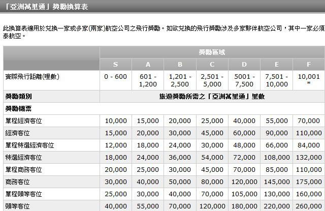 cx-award-chart