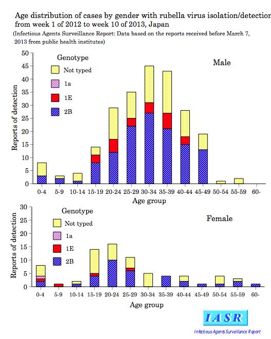 rubella age distribution