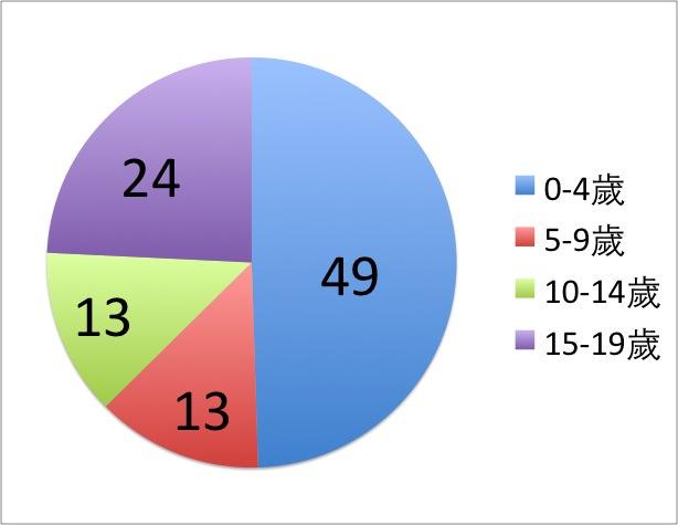 0-19歲住院點數