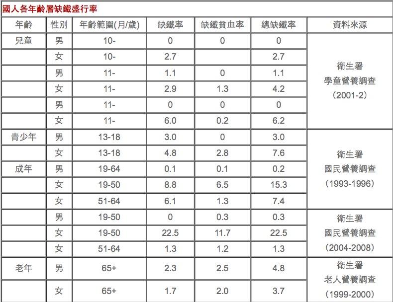 台灣缺鐵比例