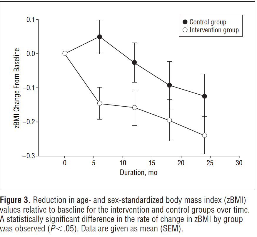 BMI reduction TV